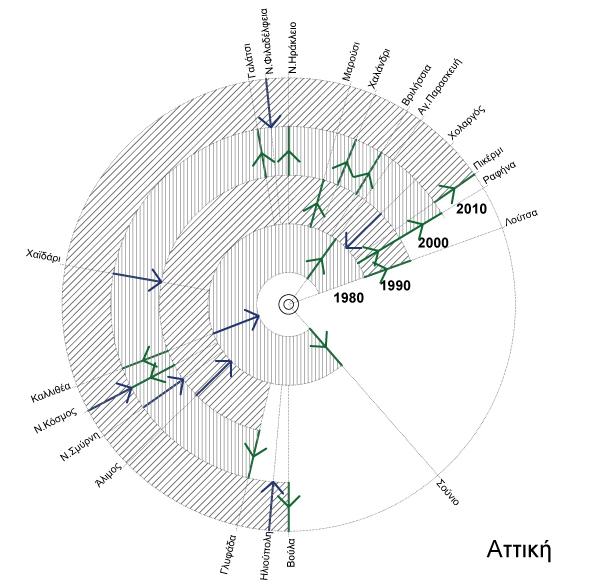 Γραφημα 11: Μετακινήσεις ενοίκων εντός Αττικής